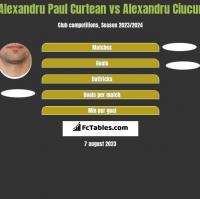 Alexandru Paul Curtean vs Alexandru Ciucur h2h player stats