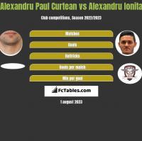 Alexandru Paul Curtean vs Alexandru Ionita h2h player stats