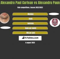 Alexandru Paul Curtean vs Alexandru Paun h2h player stats