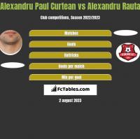 Alexandru Paul Curtean vs Alexandru Rauta h2h player stats