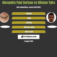 Alexandru Paul Curtean vs Alfonso Taira h2h player stats
