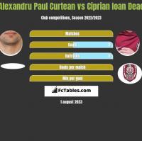 Alexandru Paul Curtean vs Ciprian Ioan Deac h2h player stats
