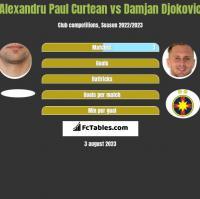 Alexandru Paul Curtean vs Damjan Djokovic h2h player stats