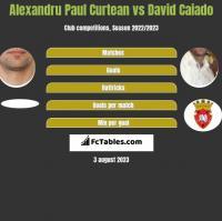 Alexandru Paul Curtean vs David Caiado h2h player stats