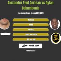 Alexandru Paul Curtean vs Dylan Bahamboula h2h player stats