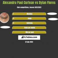 Alexandru Paul Curtean vs Dylan Flores h2h player stats