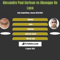 Alexandru Paul Curtean vs Giuseppe De Luca h2h player stats