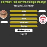Alexandru Paul Curtean vs Hugo Konongo h2h player stats