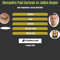 Alexandru Paul Curtean vs Julien Begue h2h player stats