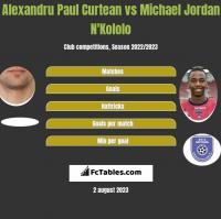 Alexandru Paul Curtean vs Michael Jordan N'Kololo h2h player stats