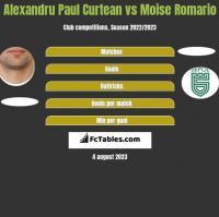 Alexandru Paul Curtean vs Moise Romario h2h player stats