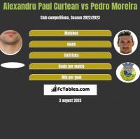 Alexandru Paul Curtean vs Pedro Moreira h2h player stats