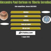 Alexandru Paul Curtean vs Tiberiu Serediuc h2h player stats