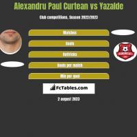 Alexandru Paul Curtean vs Yazalde h2h player stats