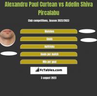 Alexandru Paul Curtean vs Adelin Shiva Pircalabu h2h player stats