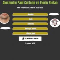 Alexandru Paul Curtean vs Florin Stefan h2h player stats