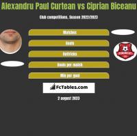 Alexandru Paul Curtean vs Ciprian Biceanu h2h player stats