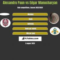 Alexandru Paun vs Edgar Manucharyan h2h player stats