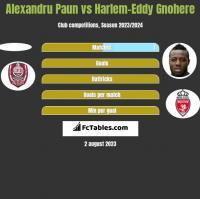 Alexandru Paun vs Harlem-Eddy Gnohere h2h player stats