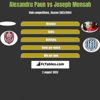 Alexandru Paun vs Joseph Mensah h2h player stats