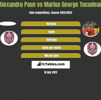 Alexandru Paun vs Marius George Tucudean h2h player stats