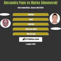 Alexandru Paun vs Marko Simonovski h2h player stats