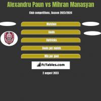 Alexandru Paun vs Mihran Manasyan h2h player stats