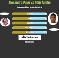 Alexandru Paun vs Ndip Tambe h2h player stats