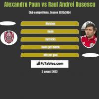 Alexandru Paun vs Raul Andrei Rusescu h2h player stats