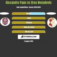 Alexandru Paun vs Uros Nenadovic h2h player stats