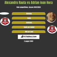 Alexandru Rauta vs Adrian Ioan Hora h2h player stats