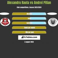 Alexandru Rauta vs Andrei Pitian h2h player stats