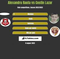 Alexandru Rauta vs Costin Lazar h2h player stats