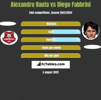 Alexandru Rauta vs Diego Fabbrini h2h player stats