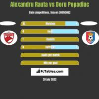 Alexandru Rauta vs Doru Popadiuc h2h player stats
