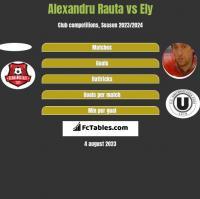 Alexandru Rauta vs Ely h2h player stats