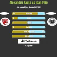 Alexandru Rauta vs Ioan Filip h2h player stats