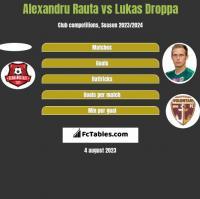 Alexandru Rauta vs Lukas Droppa h2h player stats