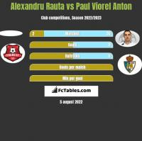 Alexandru Rauta vs Paul Viorel Anton h2h player stats