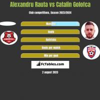 Alexandru Rauta vs Catalin Golofca h2h player stats
