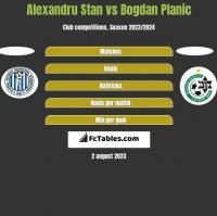 Alexandru Stan vs Bogdan Planic h2h player stats