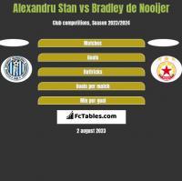 Alexandru Stan vs Bradley de Nooijer h2h player stats