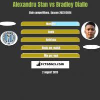 Alexandru Stan vs Bradley Diallo h2h player stats