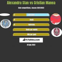 Alexandru Stan vs Cristian Manea h2h player stats