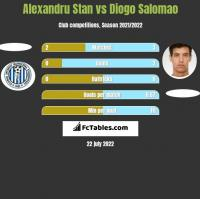 Alexandru Stan vs Diogo Salomao h2h player stats