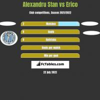 Alexandru Stan vs Erico h2h player stats