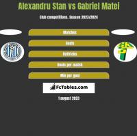 Alexandru Stan vs Gabriel Matei h2h player stats