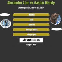 Alexandru Stan vs Gaston Mendy h2h player stats