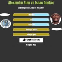 Alexandru Stan vs Isaac Donkor h2h player stats
