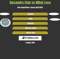Alexandru Stan vs Mihai Leca h2h player stats